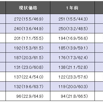 JR常磐線 / 駅別中古マンション価格推移