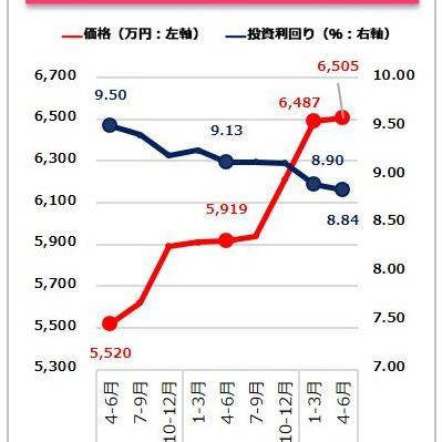 値上がり顕著に。収益物件市場動向四半期レポート