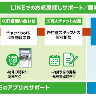 LINEで部屋探しができる新サービス登場