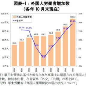 急増する国内外国人人口・世帯数