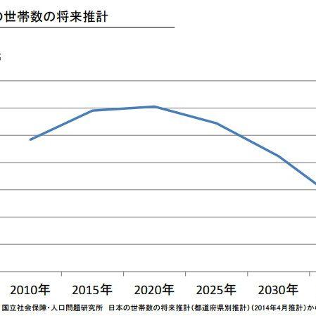オリンピック後の不動産価格は下がるのか 2