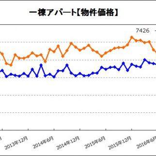 投資用一棟アパートの価格が3ヵ月ぶりに上昇【物件統計レポート】