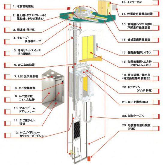 エレベーター(フルメンテナンス・POG)