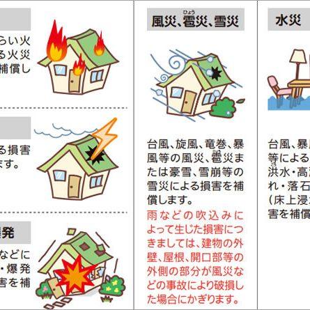 火災保険で台風被害が補償される