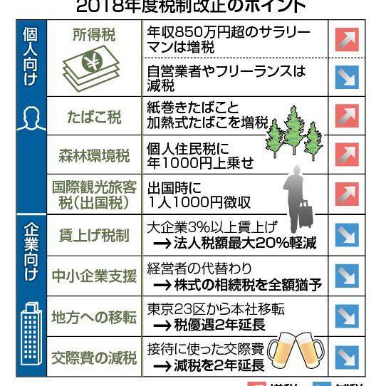 2018 年度税制改正について