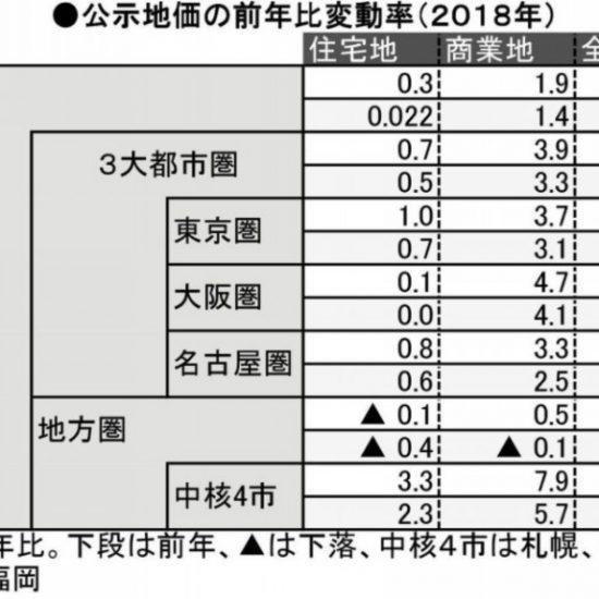 公示地価は上昇 神奈川県は二極化