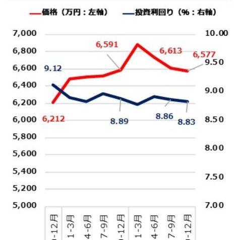 「不動産価格の下落」