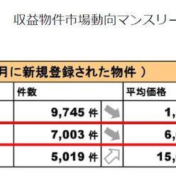 実物不動産とJ-REITとの比較②