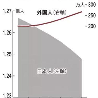 築古アパートと外国人労働者の増加